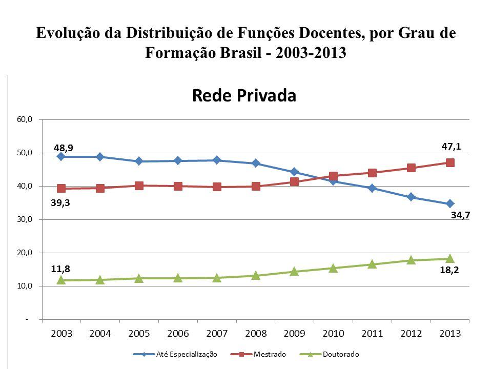 Evolução da Distribuição de Funções Docentes, por Grau de Formação Brasil - 2003-2013