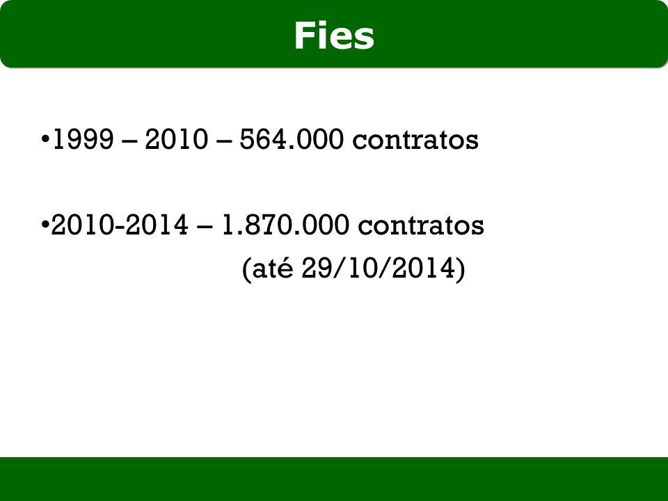 Fies 1999 – 2010 – 564.000 contratos 2010-2014 – 1.870.000 contratos