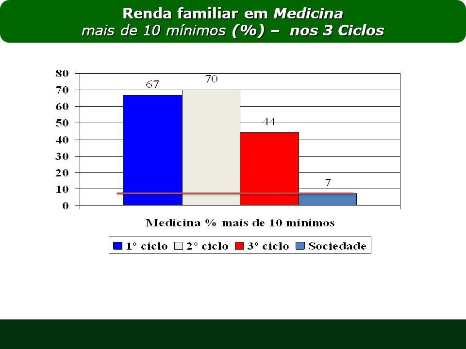 Renda familiar em Medicina mais de 10 mínimos (%) – nos 3 Ciclos