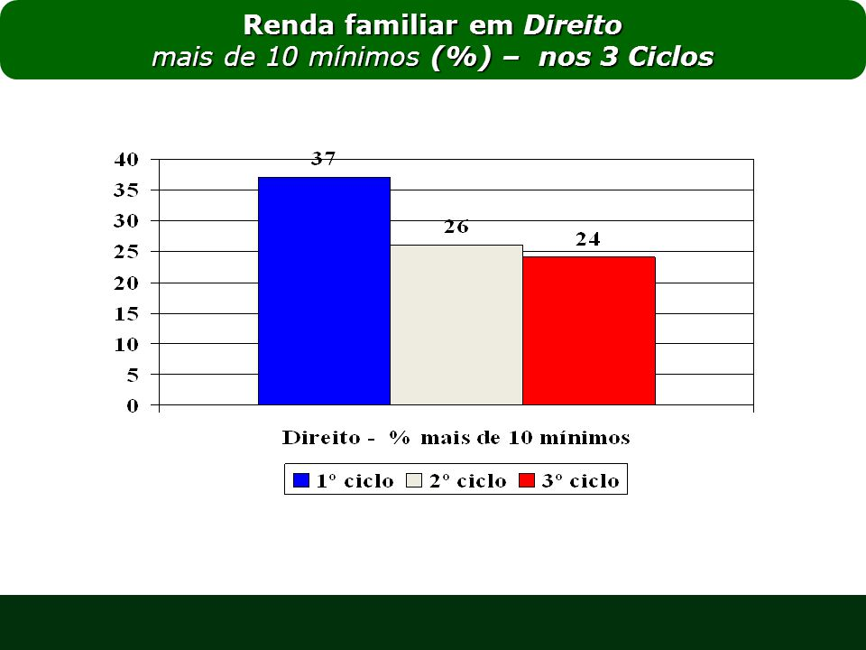 Renda familiar em Direito mais de 10 mínimos (%) – nos 3 Ciclos