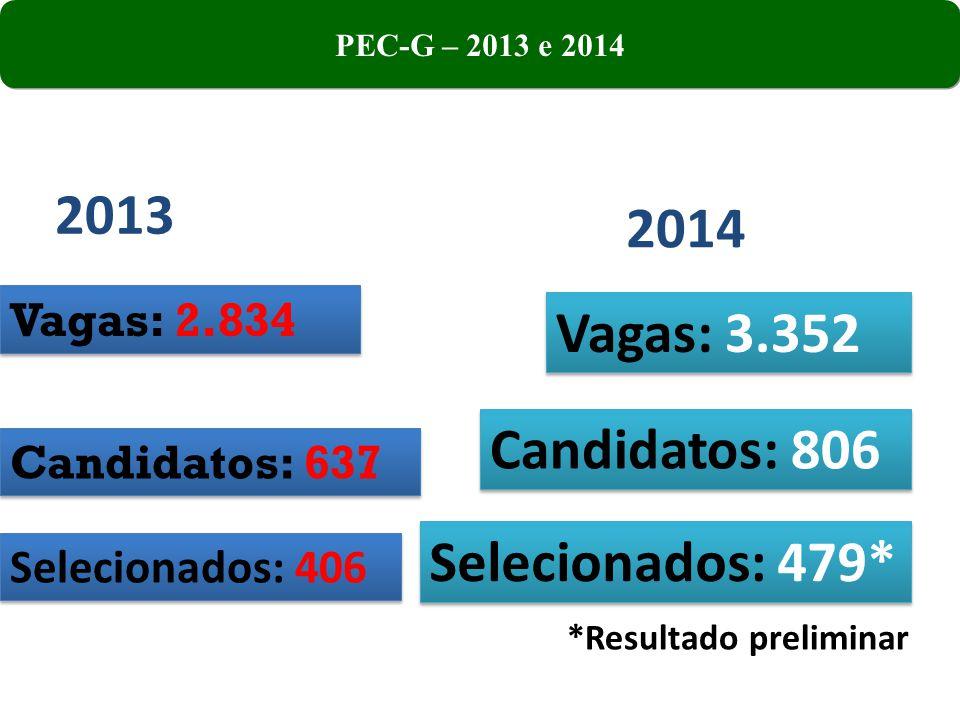 2013 2014 Vagas: 3.352 Candidatos: 806 Selecionados: 479* Vagas: 2.834