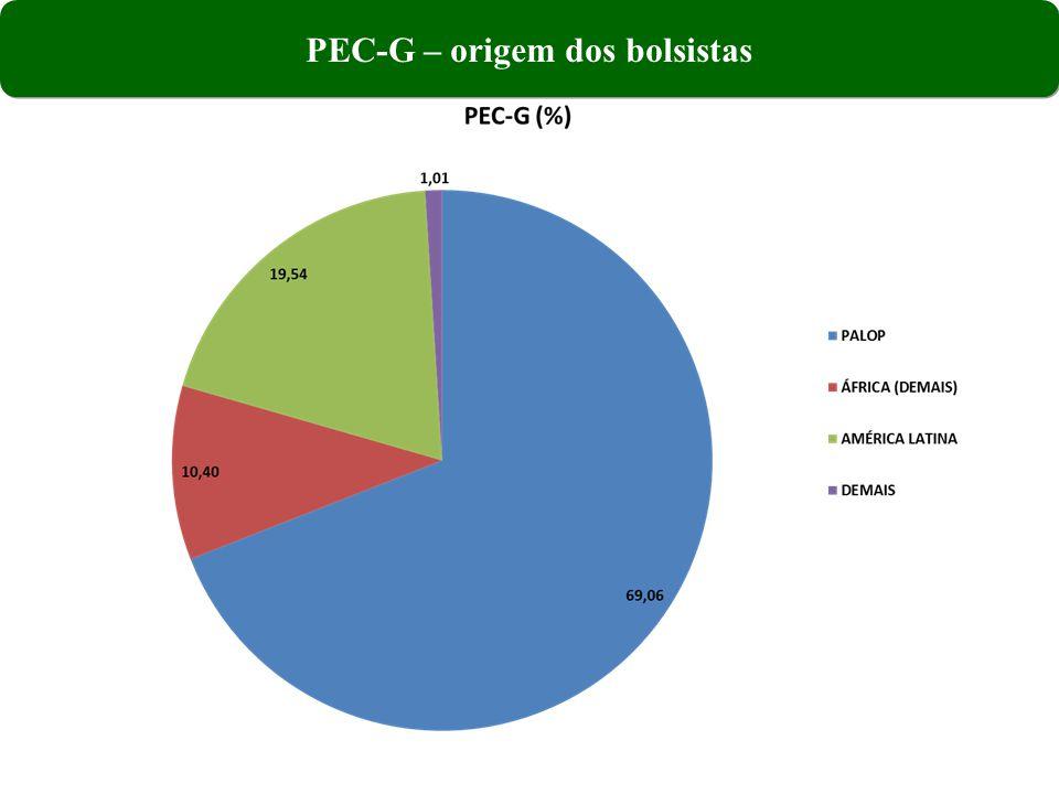 PEC-G – origem dos bolsistas