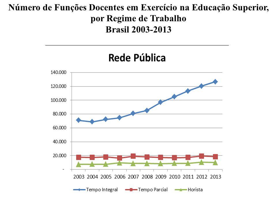 Número de Funções Docentes em Exercício na Educação Superior, por Regime de Trabalho