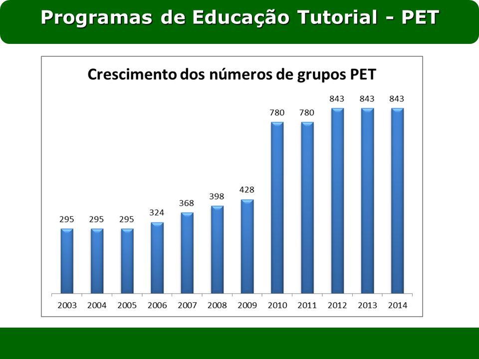 Programas de Educação Tutorial - PET