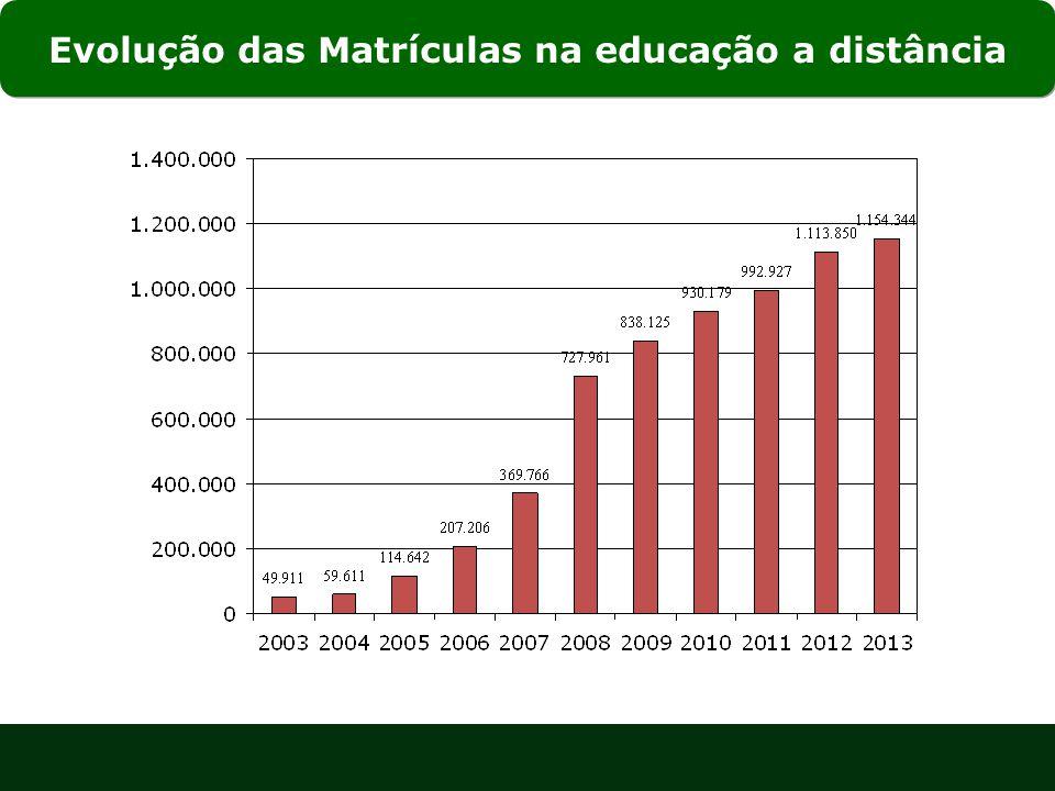 Evolução das Matrículas na educação a distância