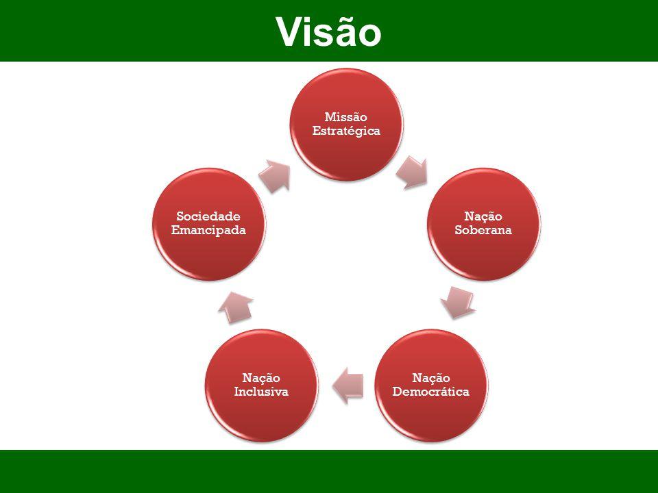 Visão 7 Missão Estratégica Nação Soberana Nação Democrática