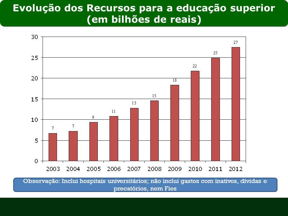 Evolução dos Recursos para a educação superior