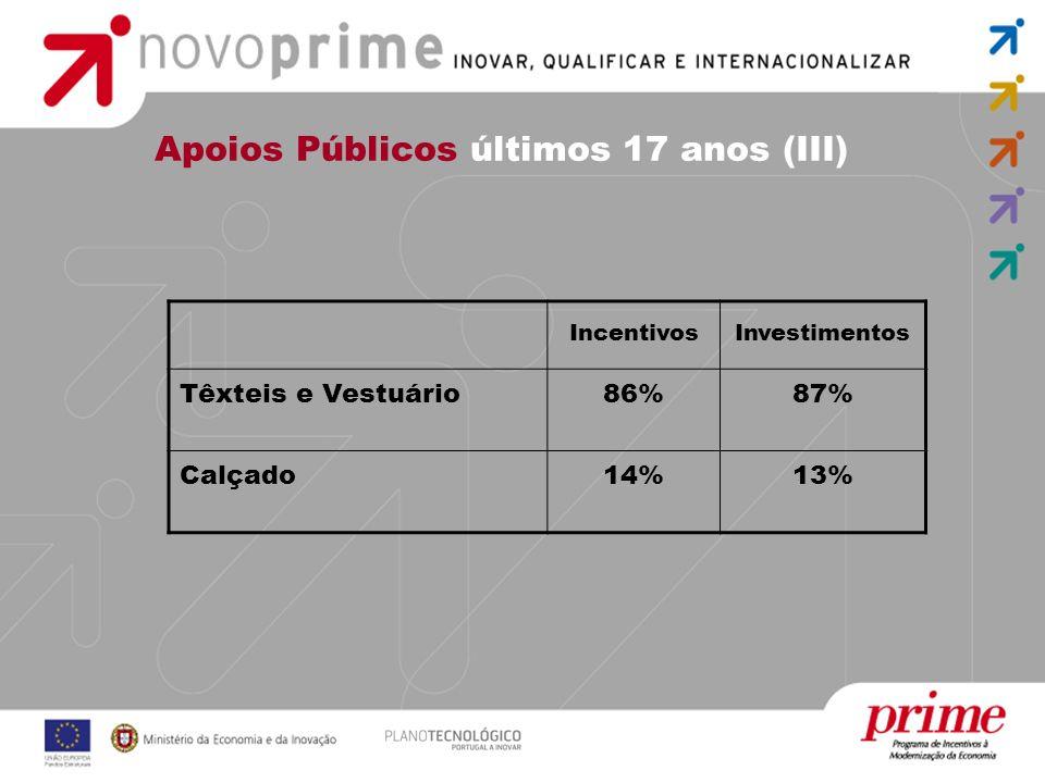 Apoios Públicos últimos 17 anos (III)