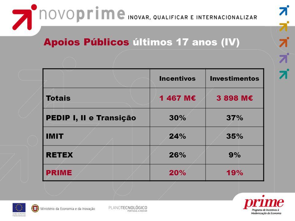 Apoios Públicos últimos 17 anos (IV)