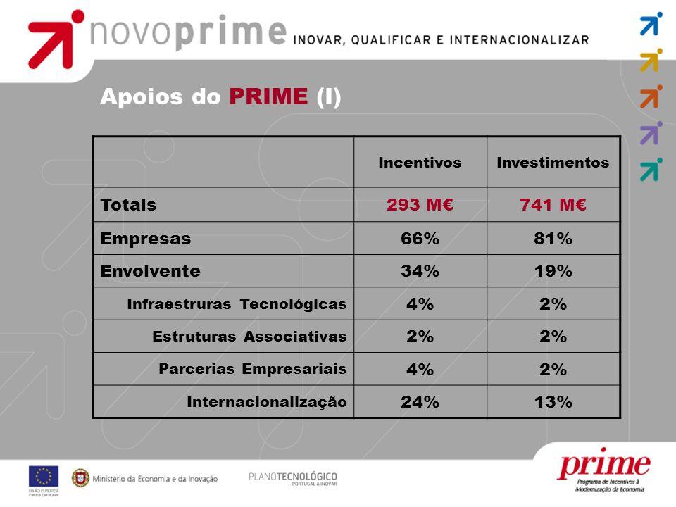 Apoios do PRIME (I) Totais 293 M€ 741 M€ Empresas 66% 81% Envolvente