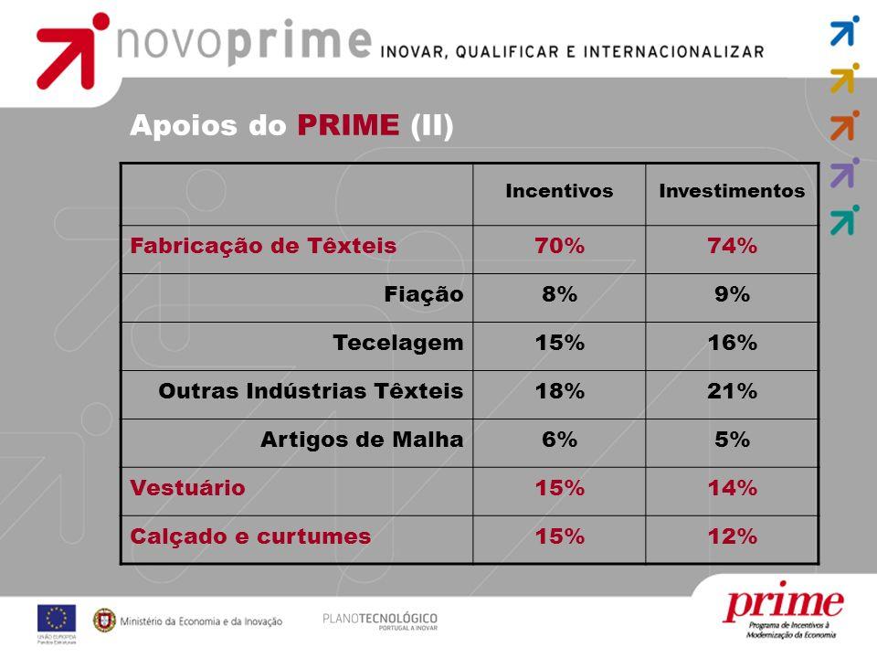 Apoios do PRIME (II) Fabricação de Têxteis 70% 74% Fiação 8% 9%