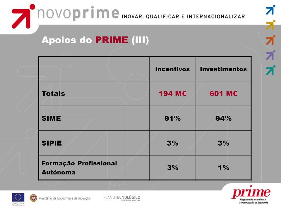 Apoios do PRIME (III) Totais 194 M€ 601 M€ SIME 91% 94% SIPIE 3% 1%