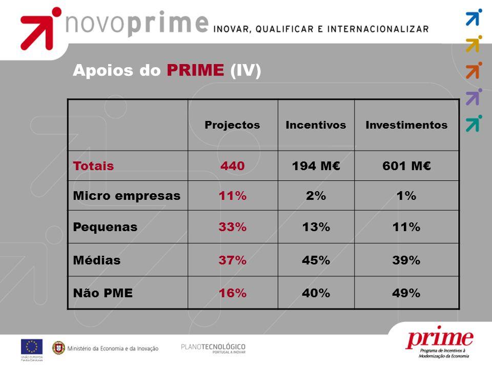 Apoios do PRIME (IV) Totais 440 194 M€ 601 M€ Micro empresas 11% 2% 1%