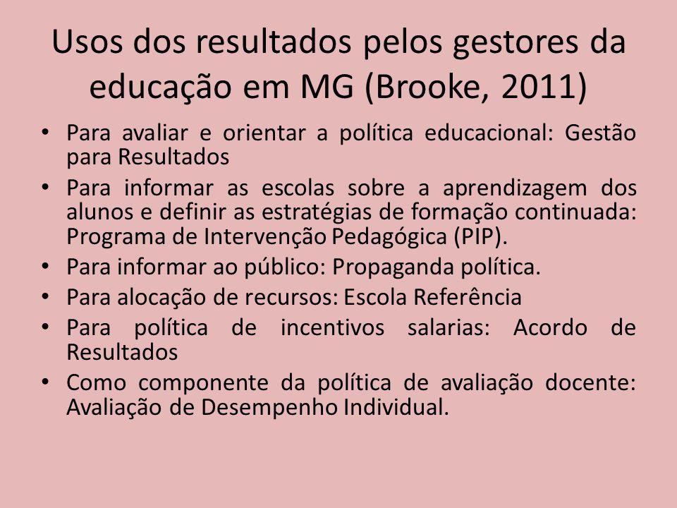Usos dos resultados pelos gestores da educação em MG (Brooke, 2011)