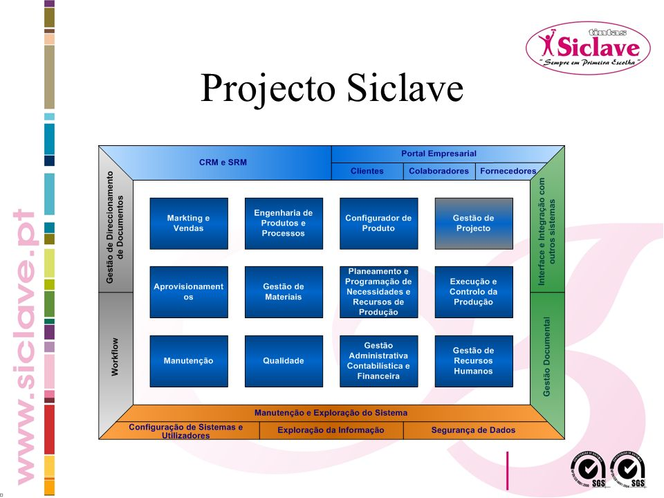 Projecto Siclave