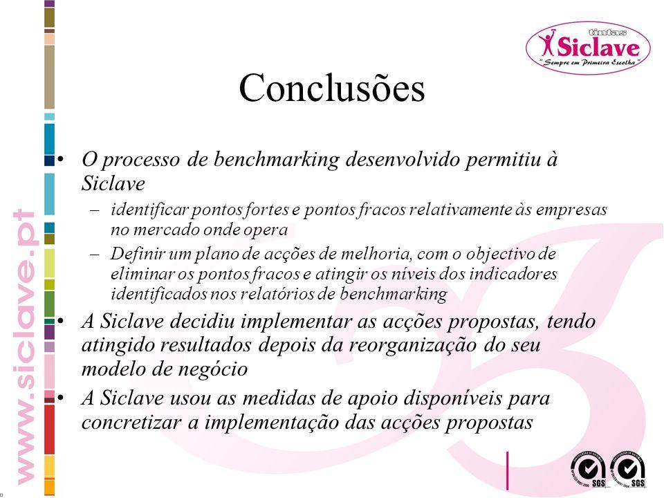 Conclusões O processo de benchmarking desenvolvido permitiu à Siclave