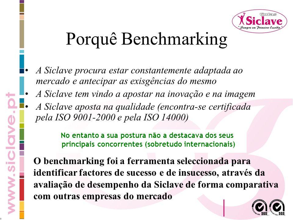 Porquê Benchmarking A Siclave procura estar constantemente adaptada ao mercado e antecipar as exisgências do mesmo.