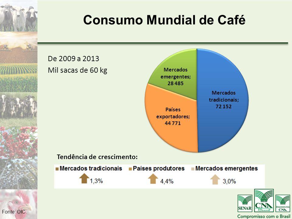 Consumo Mundial de Café