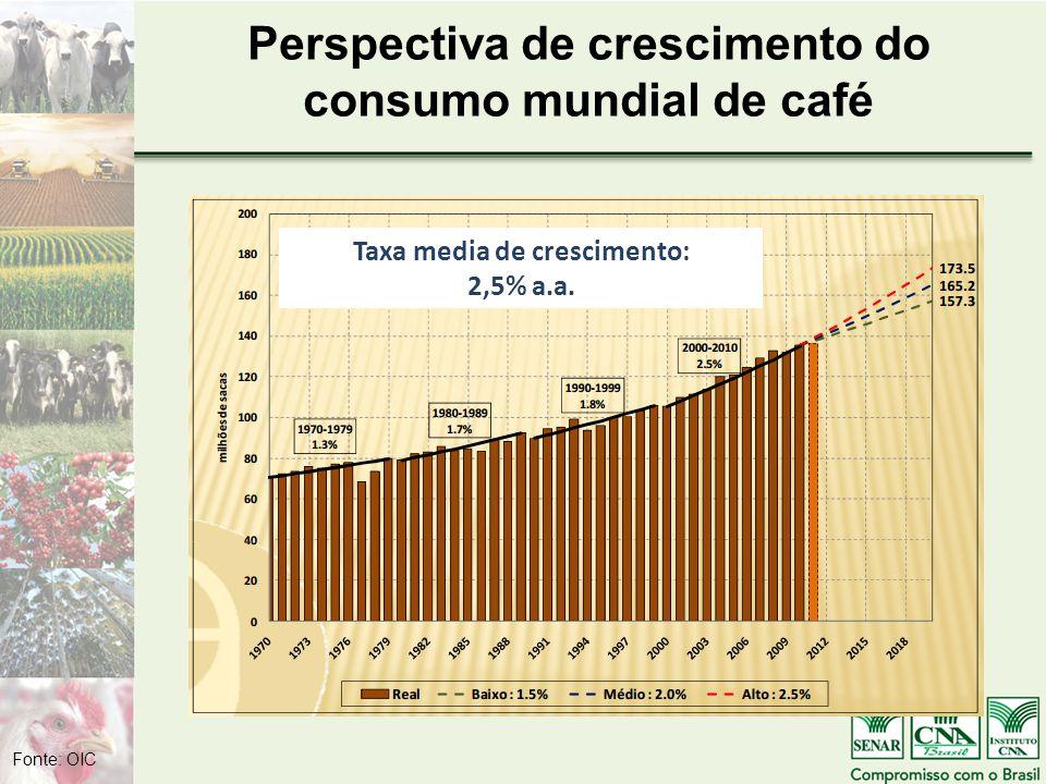 Perspectiva de crescimento do consumo mundial de café