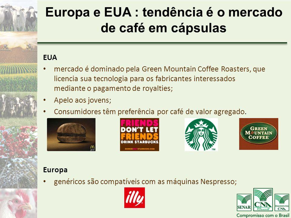 Europa e EUA : tendência é o mercado de café em cápsulas