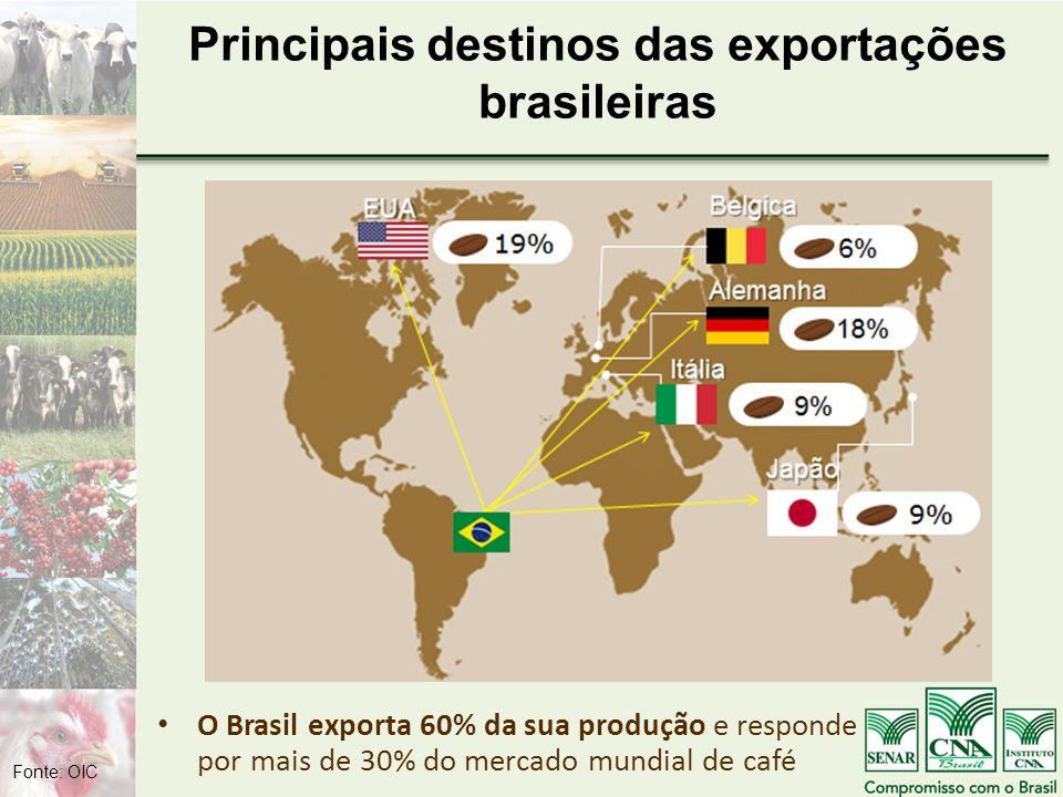 Principais destinos das exportações brasileiras