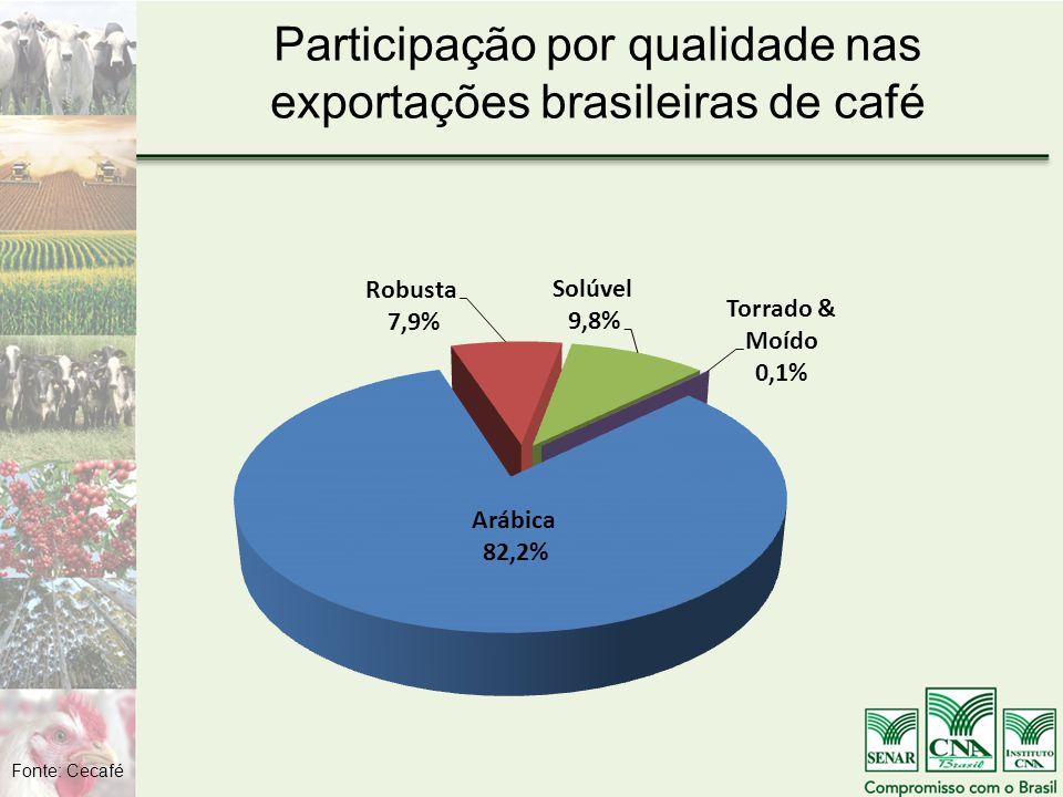Participação por qualidade nas exportações brasileiras de café