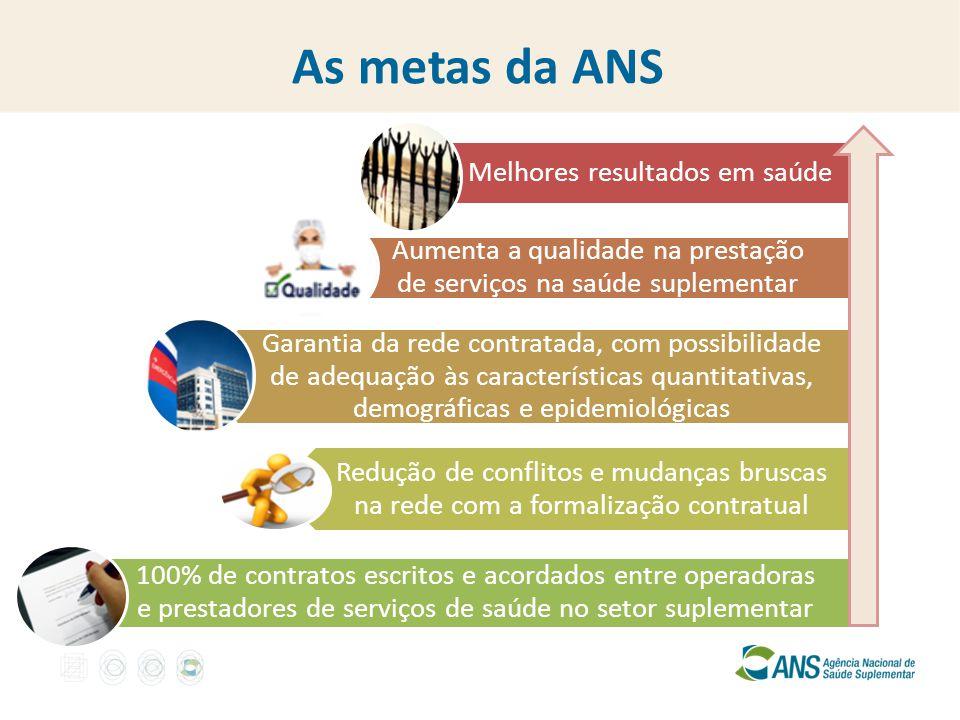 As metas da ANS Melhores resultados em saúde