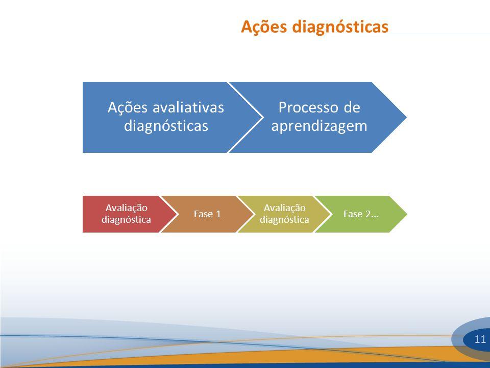 Ações diagnósticas Ações avaliativas diagnósticas