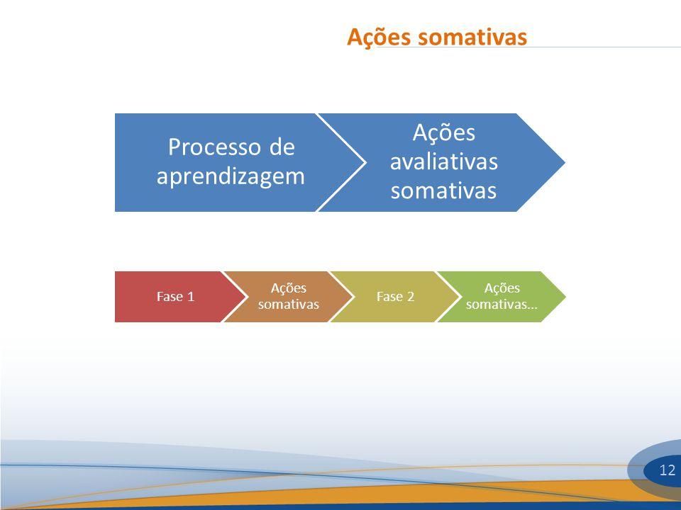 Processo de aprendizagem Ações avaliativas somativas
