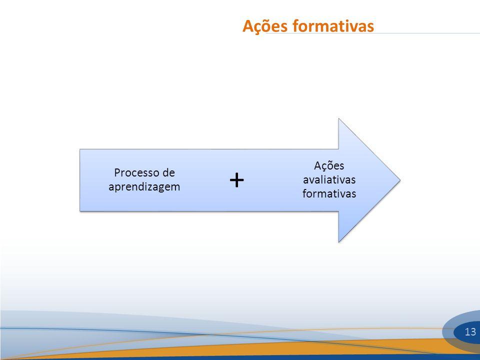 + Ações formativas Ações avaliativas formativas