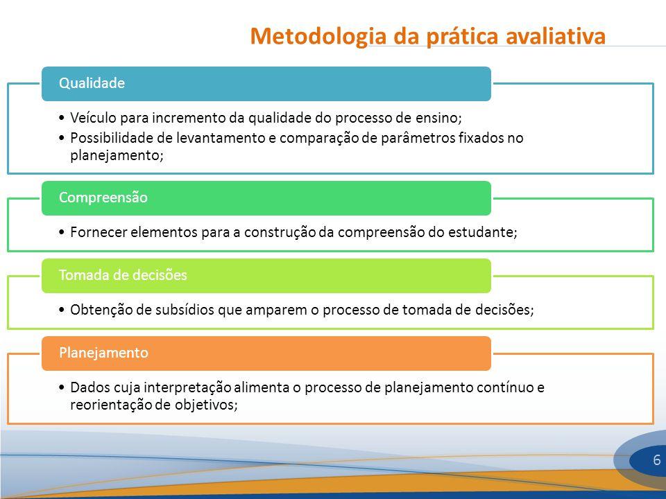 Metodologia da prática avaliativa