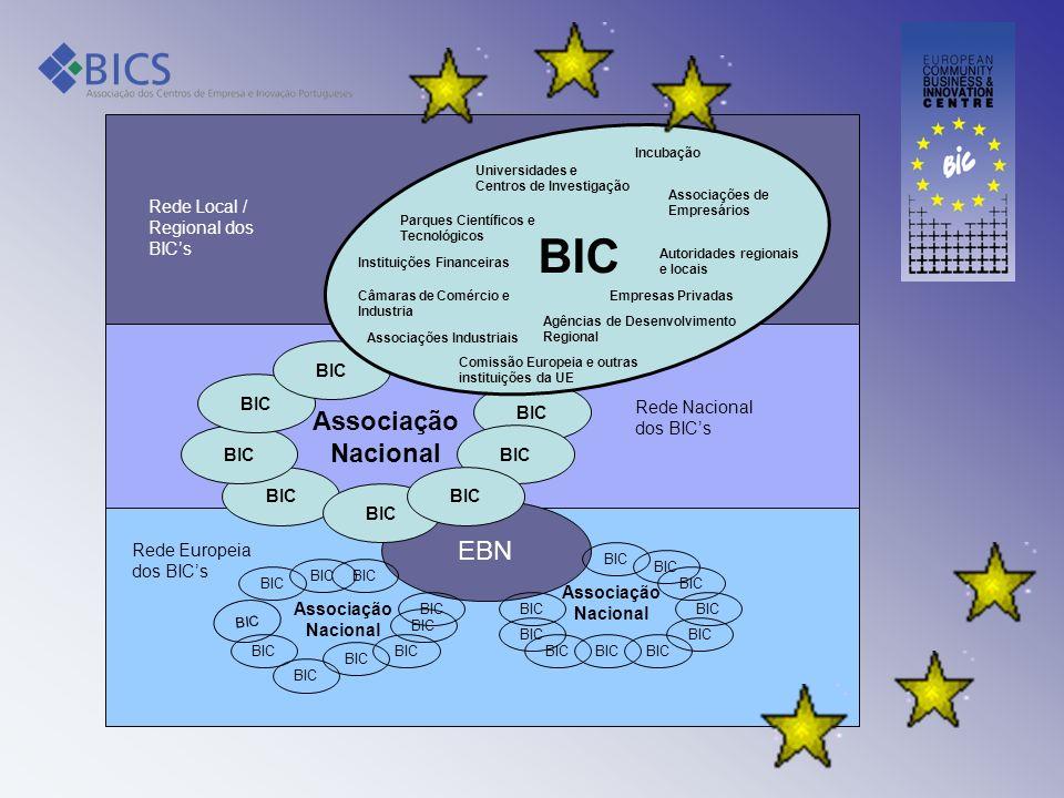 BIC Associação Nacional EBN Rede Local / Regional dos BIC's BIC BIC