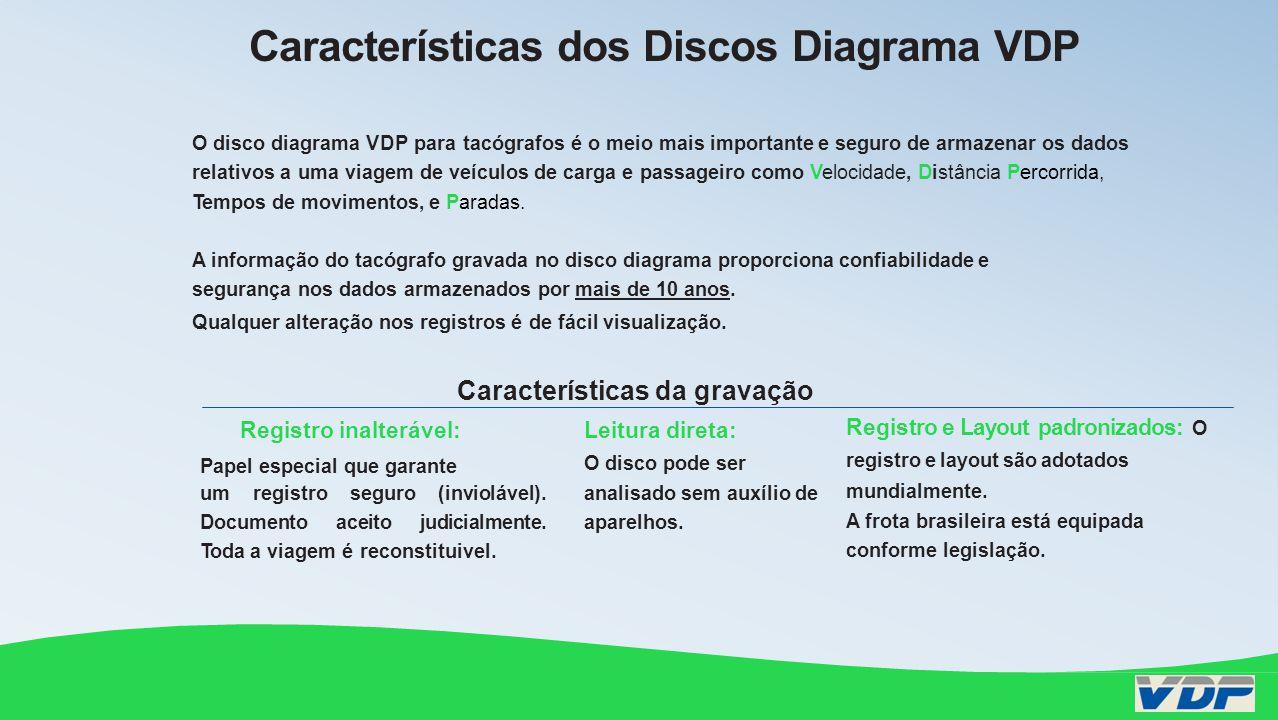 Importância dos Registros nos Discos Diagrama VDP