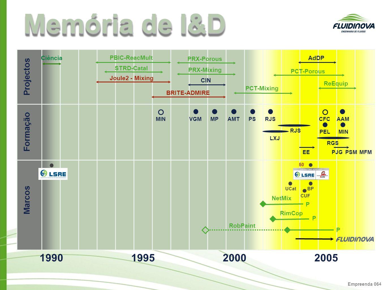Memória de I&D 1990 1995 2000 2005 Projectos Formação Marcos 4 Ciência