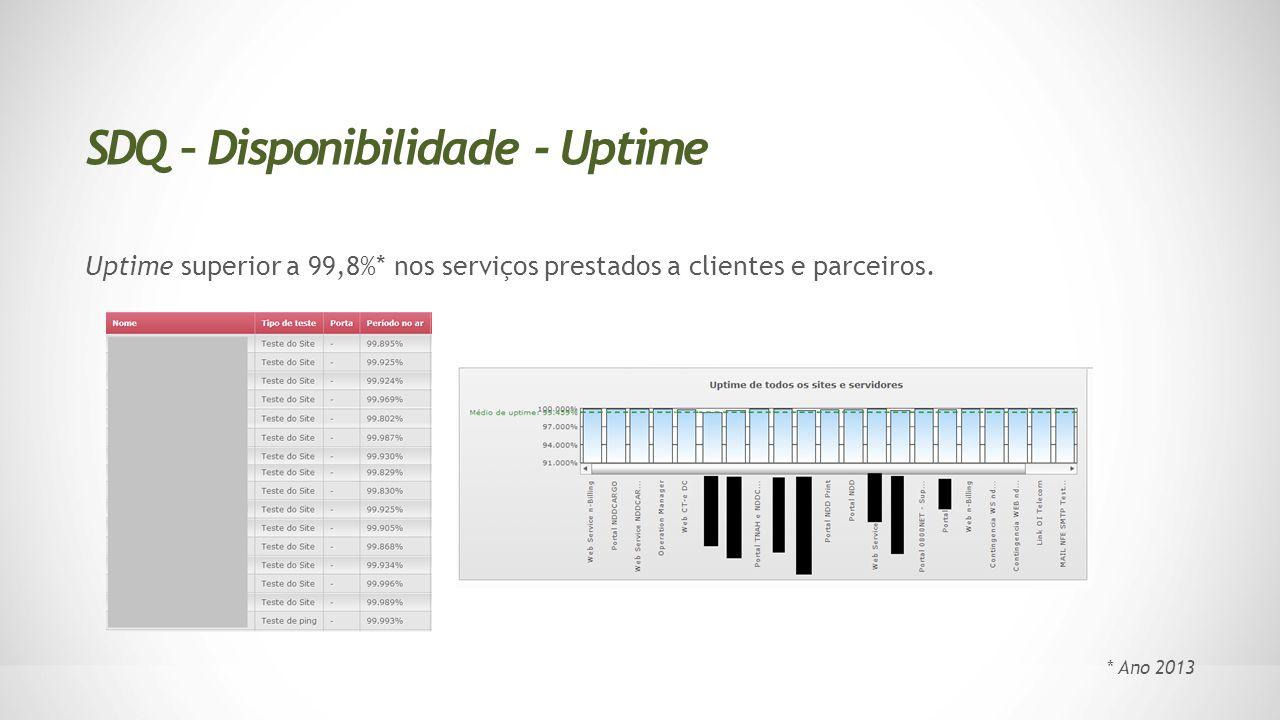 SDQ – Disponibilidade - Uptime
