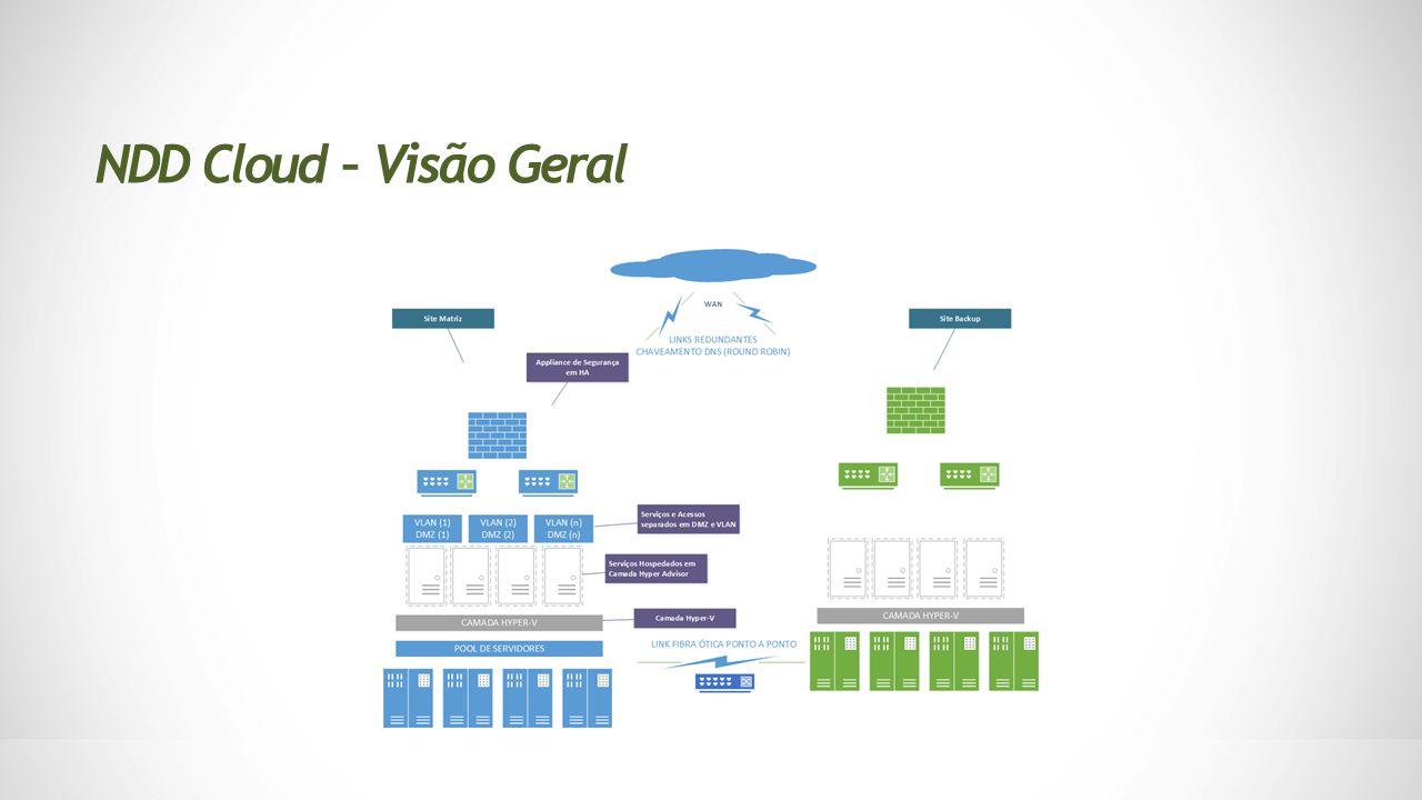 NDD Cloud – Visão Geral