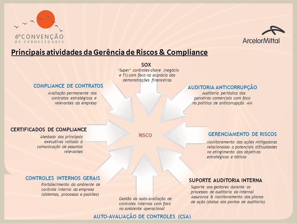 Principais atividades da Gerência de Riscos & Compliance