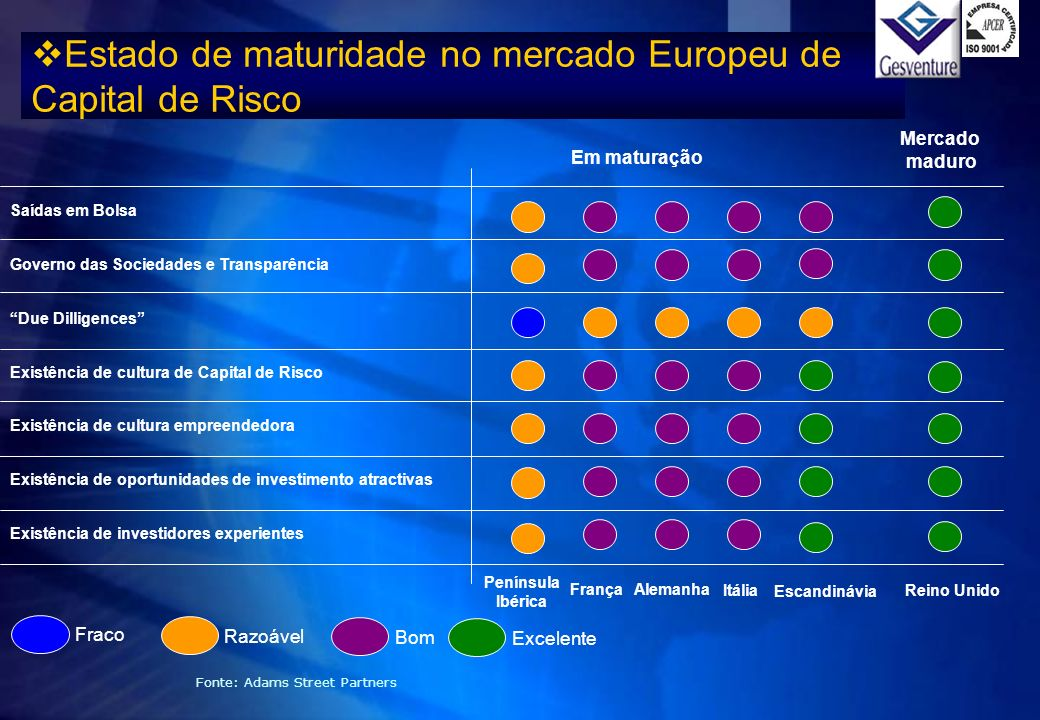 Estado de maturidade no mercado Europeu de Capital de Risco