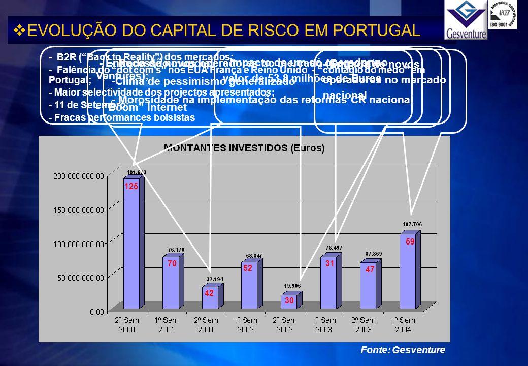 EVOLUÇÃO DO CAPITAL DE RISCO EM PORTUGAL