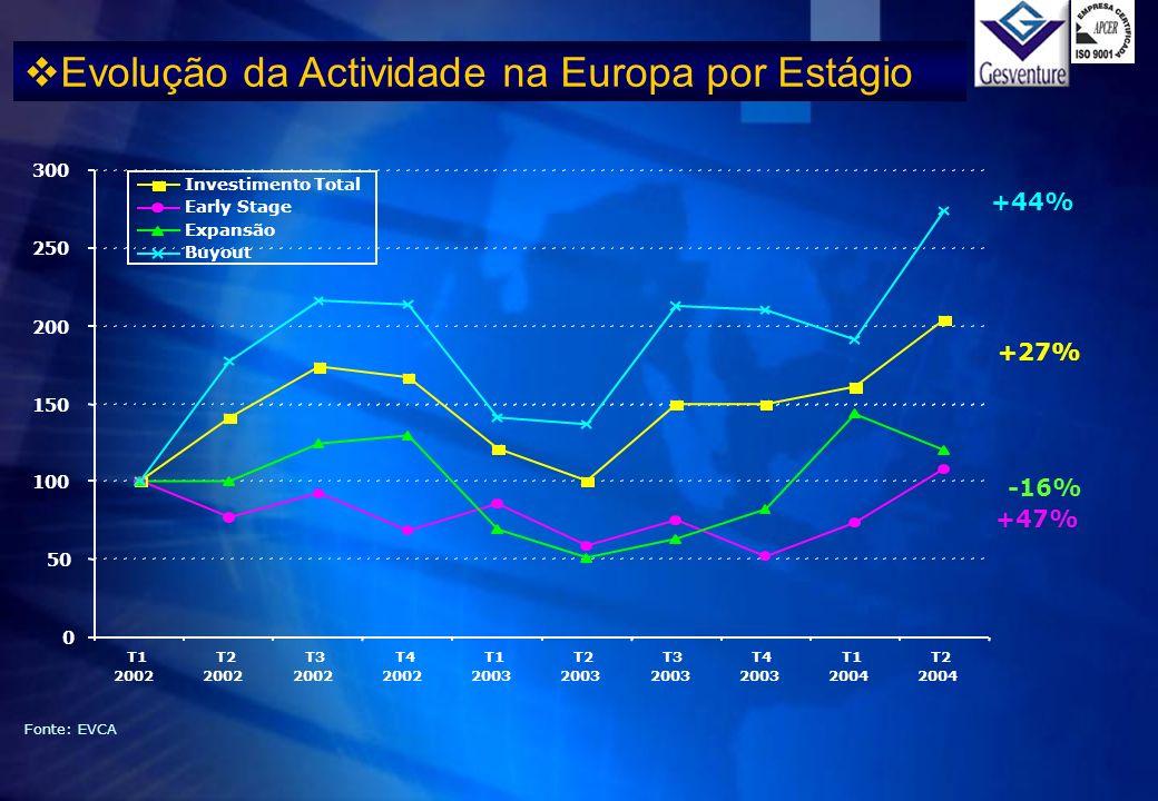 Evolução da Actividade na Europa por Estágio