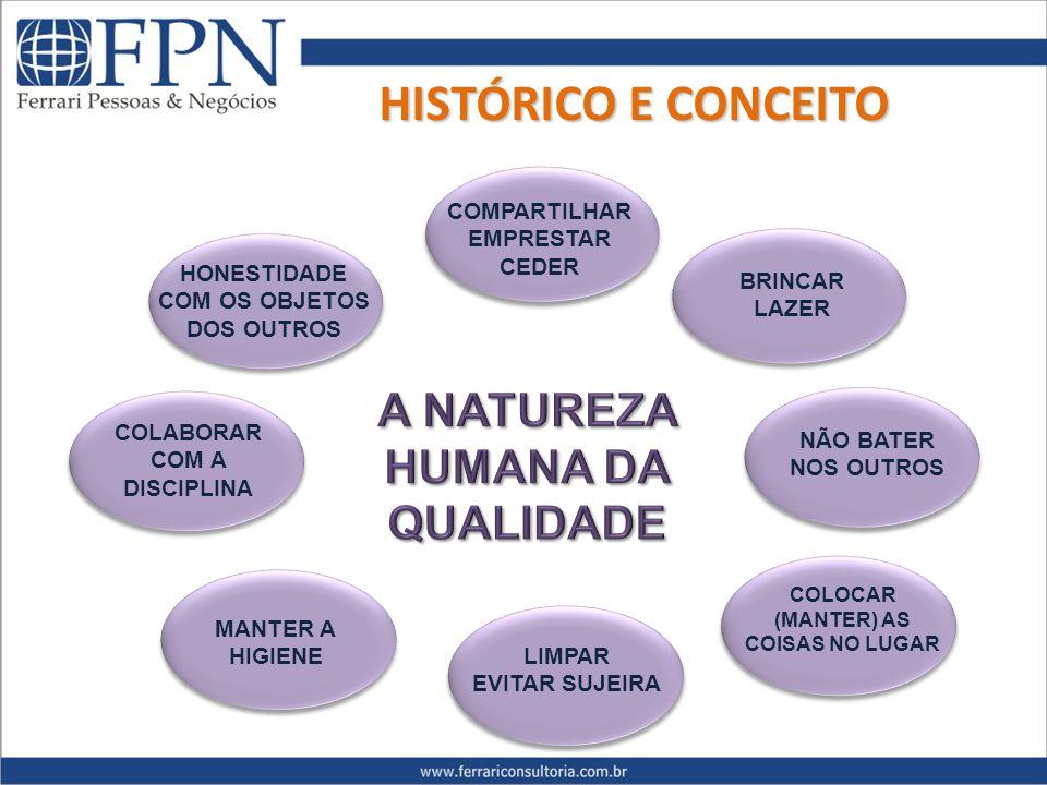 HISTÓRICO E CONCEITO A NATUREZA HUMANA DA QUALIDADE COMPARTILHAR