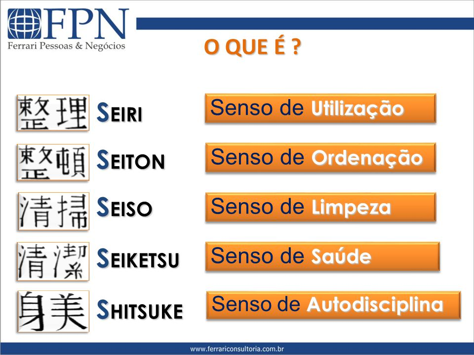 SEIRI SEITON SEISO SEIKETSU SHITSUKE O QUE É Senso de Utilização