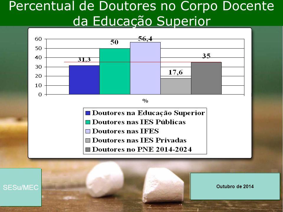 Percentual de Doutores no Corpo Docente da Educação Superior