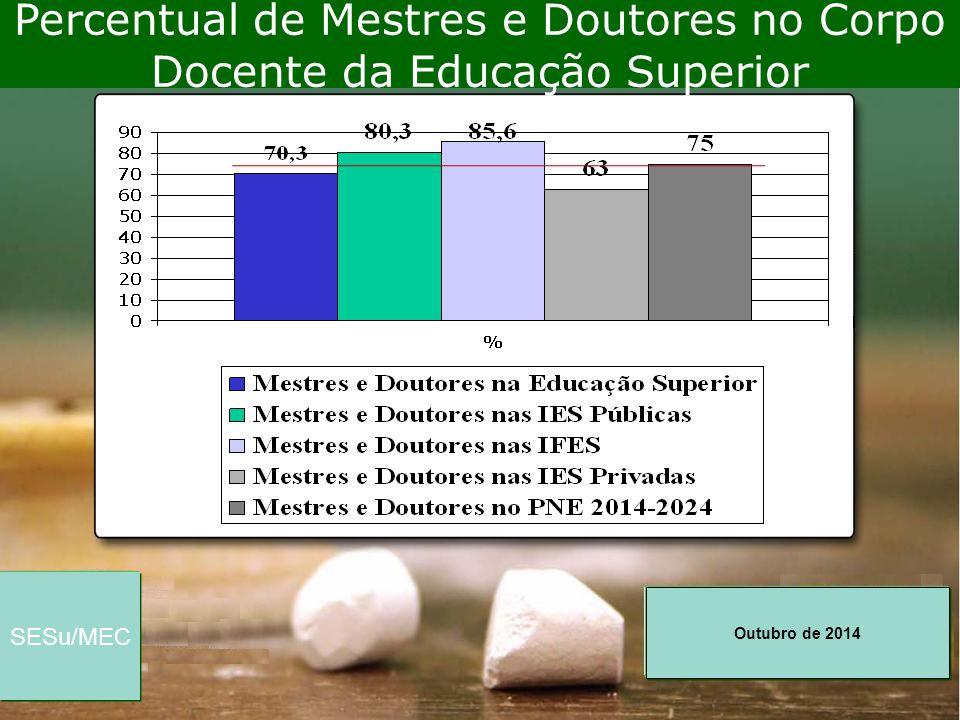 Percentual de Mestres e Doutores no Corpo Docente da Educação Superior