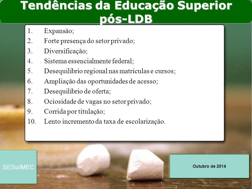 Tendências da Educação Superior