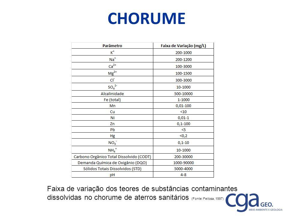 CHORUME Faixa de variação dos teores de substâncias contaminantes