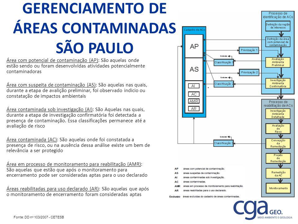 GERENCIAMENTO DE ÁREAS CONTAMINADAS SÃO PAULO