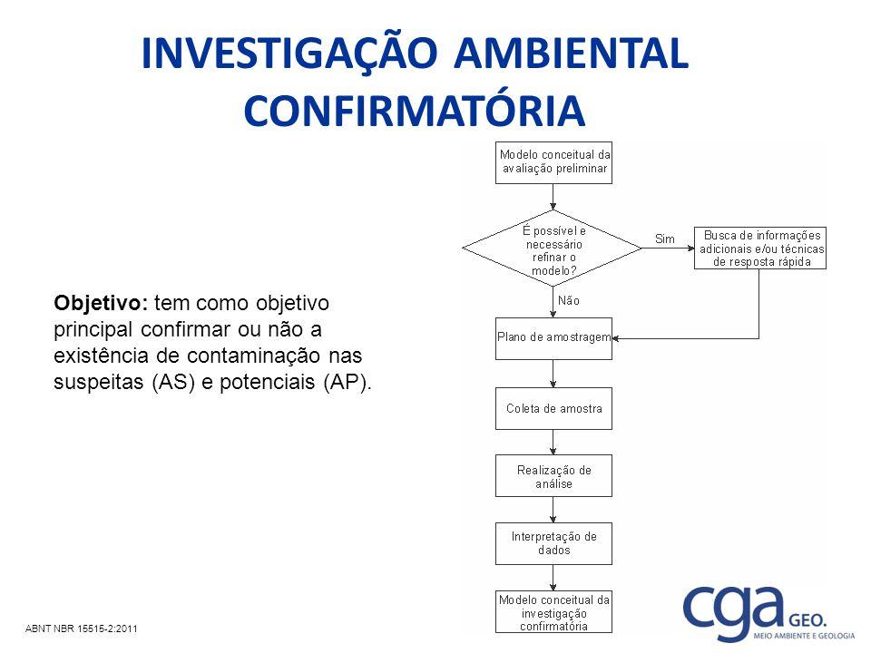 INVESTIGAÇÃO AMBIENTAL CONFIRMATÓRIA