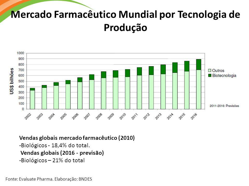Mercado Farmacêutico Mundial por Tecnologia de Produção