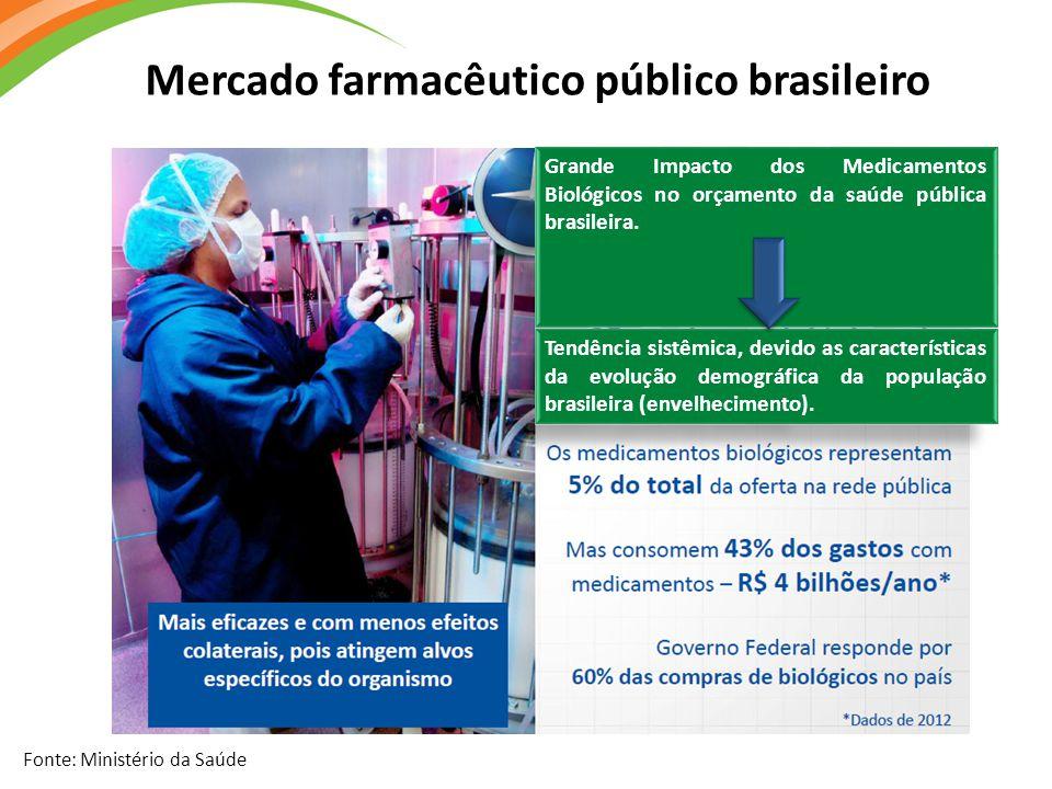 Mercado farmacêutico público brasileiro